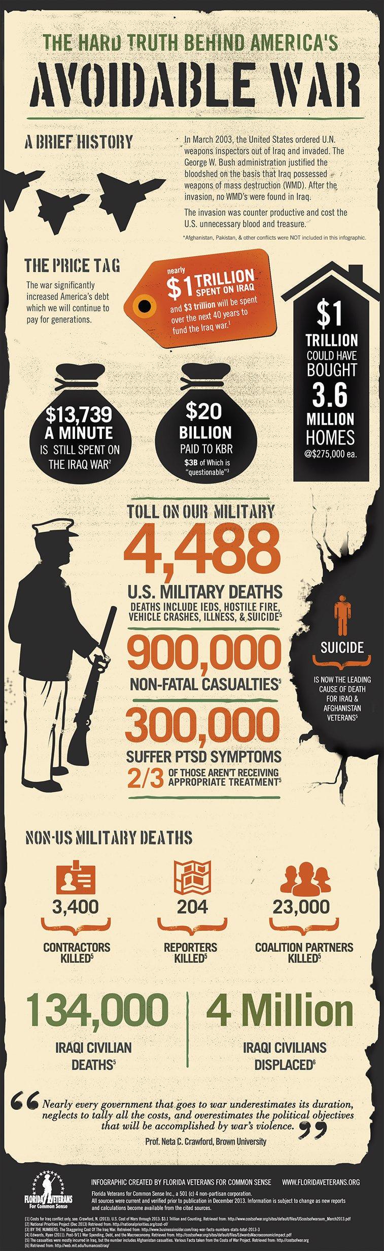 Iraq infographic